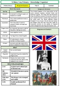 St Mary Cray Primary Knowledge Organiser History Focus