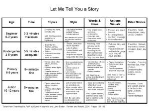Let Me Tell You a Story Age Beginner