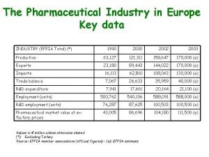 The Pharmaceutical Industry in Europe Key data INDUSTRY