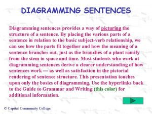 DIAGRAMMING SENTENCES Diagramming sentences provides a way of
