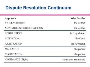 Dispute Resolution Continuum What is Negotiation Negotiation is