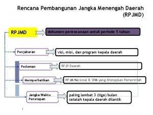 Rencana Pembangunan Jangka Menengah Daerah RPJMD RPJMD dokumen