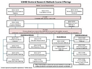 GSHED Doctoral Research Methods Course Offerings Master Course