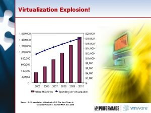 Virtualization Explosion 1 600 000 20 000 18