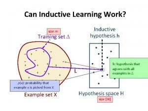 Can Inductive Learning Work Inductive hypothesis h size