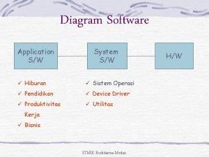 Diagram Software Application SW System SW Hiburan Sistem