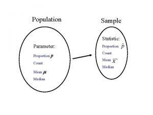Population Sample Statistic Parameter Proportion p Count Mean