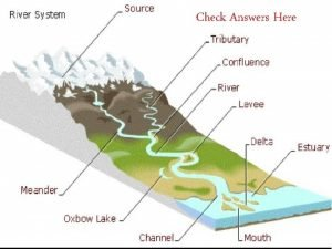 Check Answers Here Natural Hazards Natural events that