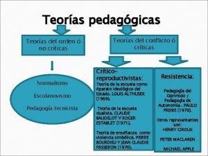 Teoras pedaggicas Teoras del orden no crticas Normalismo