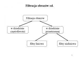 Filtracja obrazw cd Filtracja obrazw w dziedzinie czstotliwoci