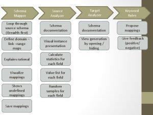 Schema Mapper Source Analyzer Target Analyzer Keyword Rules