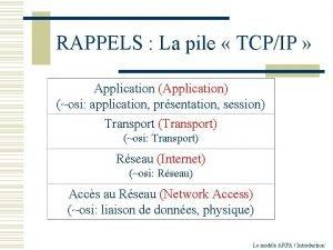 RAPPELS La pile TCPIP Application Application osi application
