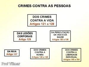 CRIMES CONTRA AS PESSOAS DOS CRIMES CONTRA A