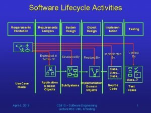 Software Lifecycle Activities Requirements Elicitation Requirements Analysis Expressed