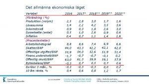Det allmnna ekonomiska lget Variabel Frndring i Produktion
