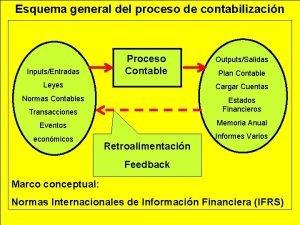 Esquema general del proceso de contabilizacin InputsEntradas Proceso