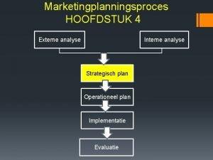 Marketingplanningsproces HOOFDSTUK 4 Externe analyse Interne analyse Strategisch