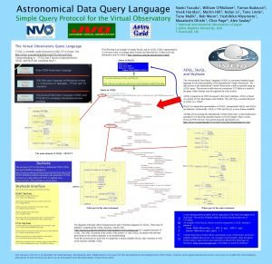 Astronomical Data Query Language Simple Query Protocol for