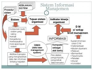 Prosedur sistem KEBIJAKAN SISTEM Sistem Komponen sub sistem