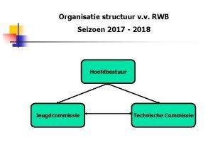 Organisatie structuur v v RWB Seizoen 2017 2018