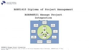 BSB 51415 Diploma of Project Management BSBPMG 521