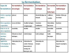 La fermentation Types de Fermentation Fermentation fermentations alcoolique