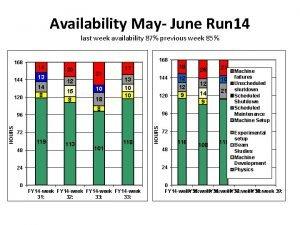 Availability May June Run 14 last week availability