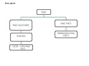 Ilmu tajwid MAD ASLITABII Indikator CICIR CIRI MAD