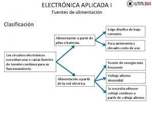 ELECTRNICA APLICADA I Fuentes de alimentacin Clasificacin Alimentacin