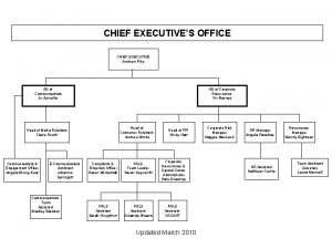 CHIEF EXECUTIVES OFFICE CHIEF EXECUTIVE Andrew Pike AD