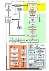 National Contamination Management Program Project Decision Tree Contamination