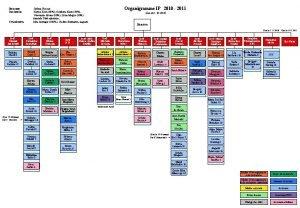 Directeur Secrtariat Consultation Organigramme IP 2010 2011 Jrme