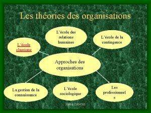 Les thories des organisations Lcole classique Lcole des