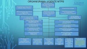 ORGANIGRAMA VIGENTE MTPS Despacho Ministerial Licda Sandra Edibel