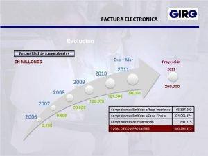 FACTURA ELECTRONICA Evolucin En cantidad de comprobantes EN