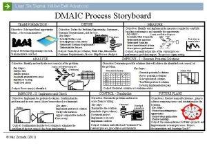 Lean Six Sigma Yellow Belt Advanced DMAIC Process