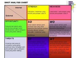 SWOT ANALYSIS CHART Internal STRENGH WEAKNESS Kekuatan kelebihan