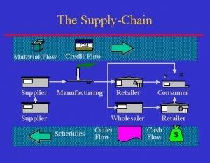 The SupplyChain VISA Material Flow Supplier Credit Flow