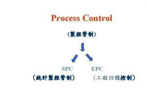 Process Control Techniques SPC Statistical Process Control Parts