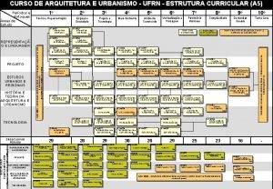 CURSO DE ARQUITETURA E URBANISMO UFRN ESTRUTURA CURRICULAR