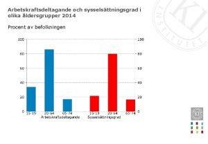 Arbetskraftsdeltagande och sysselsttningsgrad i olika ldersgrupper 2014 Procent