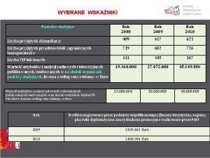 WYBRANE WSKANIKI Podre studyjne Rok 2008 Rok 2009