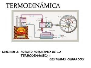 TERMODINMICA UNIDAD 3 PRIMER PRINCIPIO DE LA TERMODINMICA