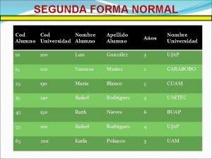 SEGUNDA FORMA NORMAL Cod Nombre Alumno Universidad Alumno