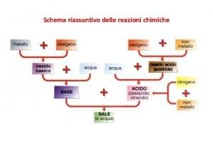 Schema riassuntivo delle reazioni chimiche TAVOLA PERIODICA DEGLI
