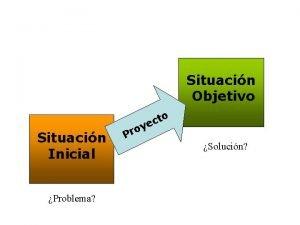 Situacin Objetivo Situacin Inicial Problema to c e
