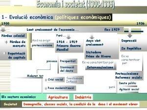 1 Evoluci econmica poltiques econmiques 1900 1936 Lent