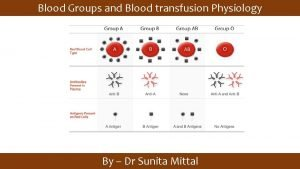 Blood Groups and Blood transfusion Physiology By Dr