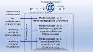 Medienkonzept Schalenmodell Umsetzung technische Rahmenplanung Umsetzung technische Detailplanung