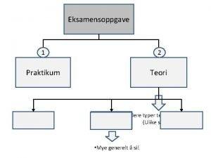 Eksamensoppgave 1 2 Praktikum Teori Flere typer teorioppgaver